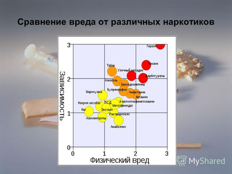 Сравнение вреда от различных наркотиков