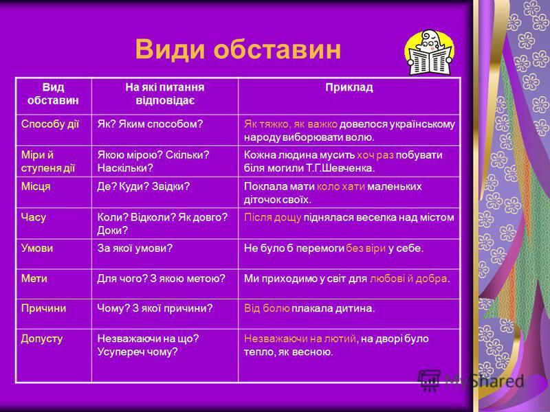Види обставин Вид обставин На які питання відповідає Приклад Способу діїЯк? Яким способом?Як тяжко, як важко довелося українському народу виборювати волю. Міри й ступеня дії Якою мірою? Скільки? Наскільки? Кожна людина мусить хоч раз побувати біля мо