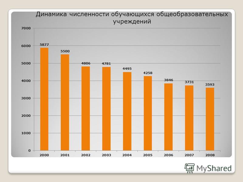 Динамика численности обучающихся общеобразовательных учреждений