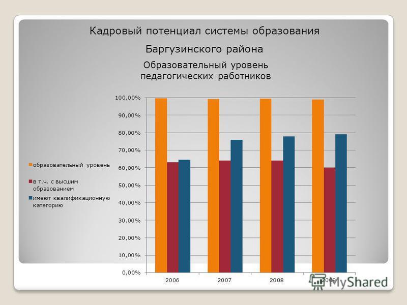 Образовательный уровень педагогических работников Кадровый потенциал системы образования Баргузинского района