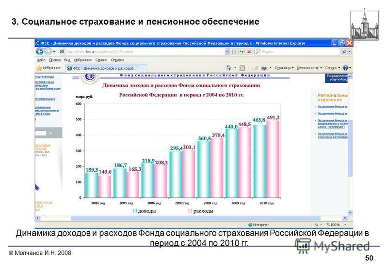 50 Молчанов И.Н. 2008 3. Социальное страхование и пенсионное обеспечение Динамика доходов и расходов Фонда социального страхования Российской Федерации в период с 2004 по 2010 гг.