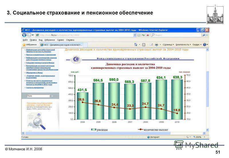 51 Молчанов И.Н. 2008 3. Социальное страхование и пенсионное обеспечение