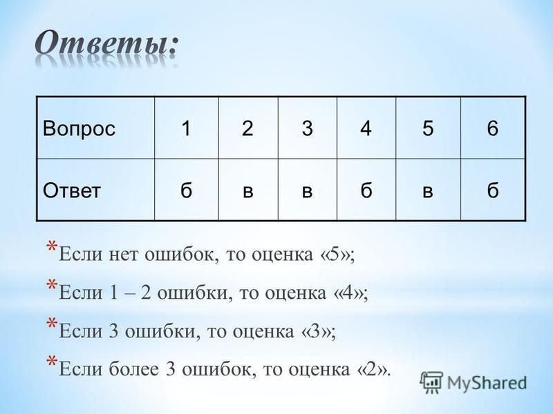 * Если нет ошибок, то оценка «5»; * Если 1 – 2 ошибки, то оценка «4»; * Если 3 ошибки, то оценка «3»; * Если более 3 ошибок, то оценка «2». Вопрос 123456 Ответбввбвб