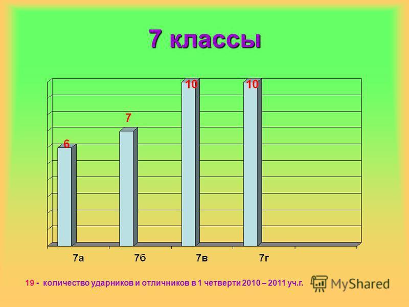 7 классы 19 - количество ударников и отличников в 1 четверти 2010 – 2011 уч.г.