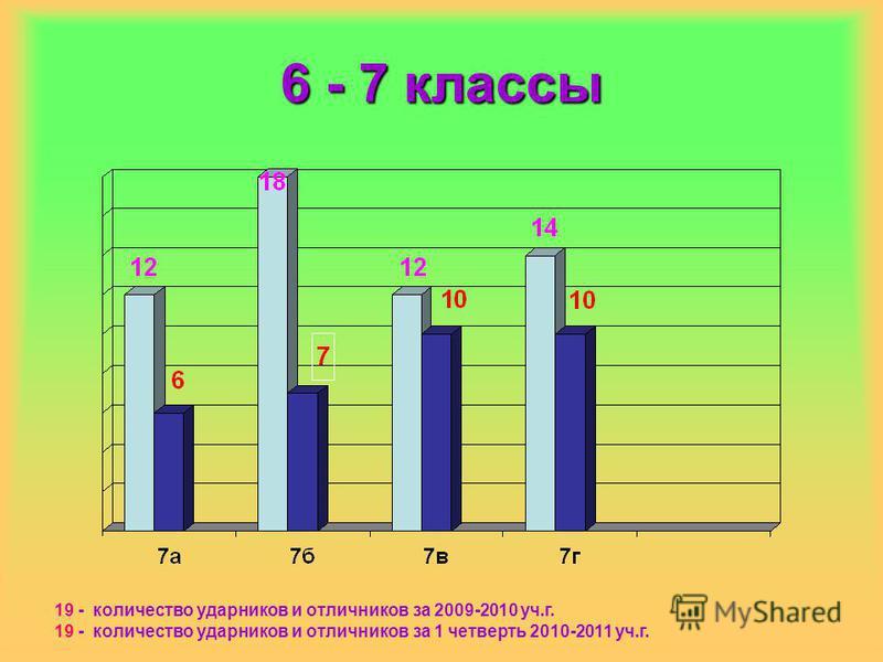 6 - 7 классы 19 - количество ударников и отличников за 2009-2010 уч.г. 19 - количество ударников и отличников за 1 четверть 2010-2011 уч.г.
