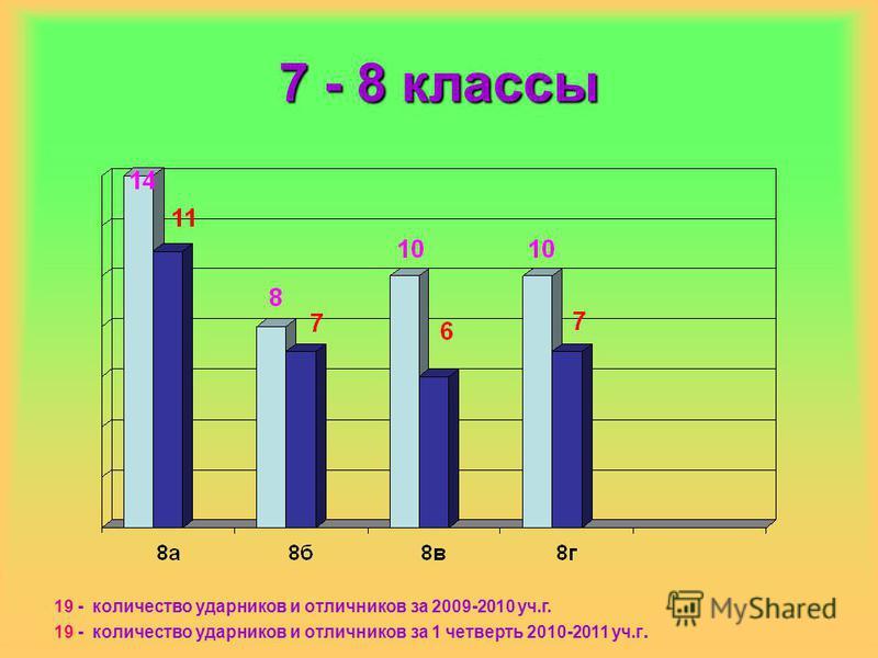 7 - 8 классы 19 - количество ударников и отличников за 2009-2010 уч.г. 19 - количество ударников и отличников за 1 четверть 2010-2011 уч.г.