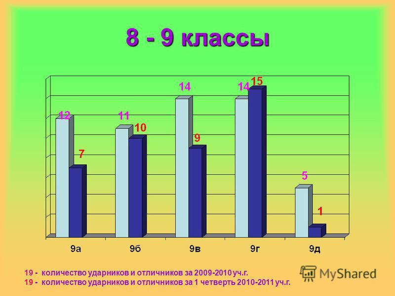 8 - 9 классы 19 - количество ударников и отличников за 2009-2010 уч.г. 19 - количество ударников и отличников за 1 четверть 2010-2011 уч.г.