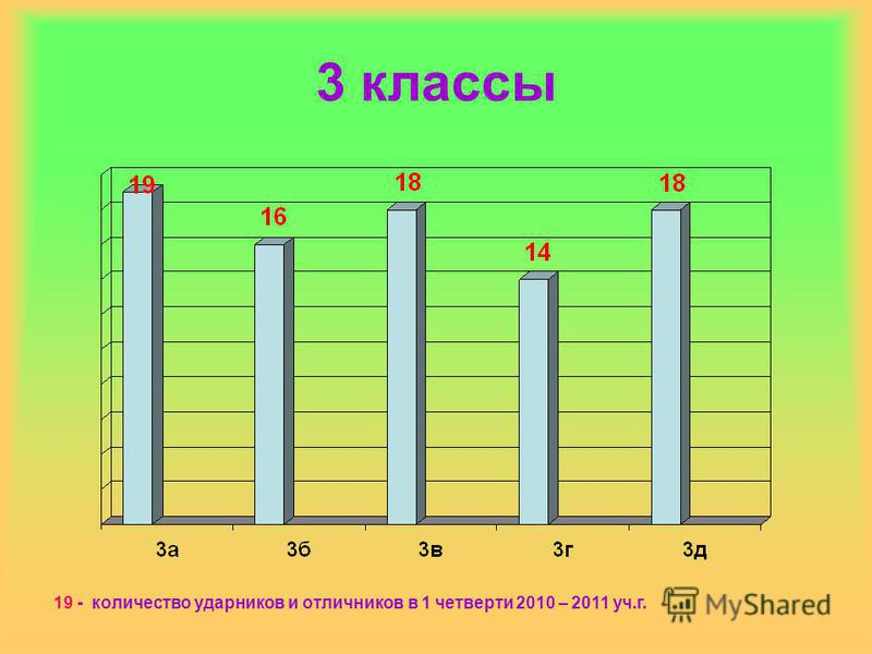 3 классы 19 - количество ударников и отличников в 1 четверти 2010 – 2011 уч.г.