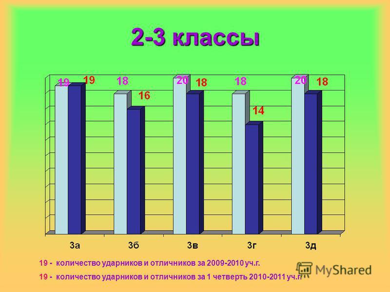 2-3 классы 19 - количество ударников и отличников за 2009-2010 уч.г. 19 - количество ударников и отличников за 1 четверть 2010-2011 уч.г.