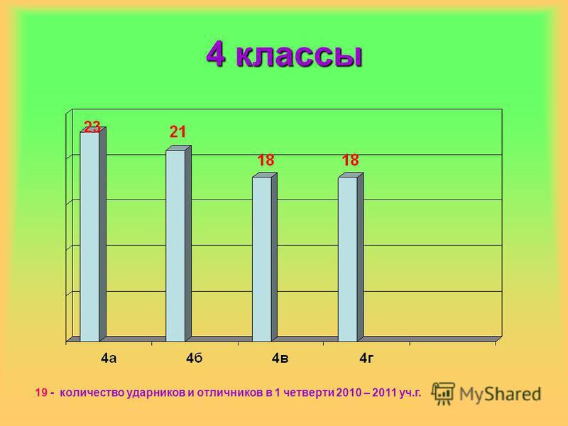 4 классы 19 - количество ударников и отличников в 1 четверти 2010 – 2011 уч.г.