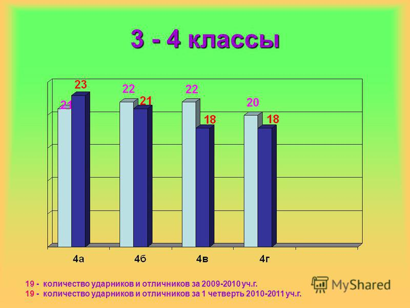 3 - 4 классы 19 - количество ударников и отличников за 2009-2010 уч.г. 19 - количество ударников и отличников за 1 четверть 2010-2011 уч.г.