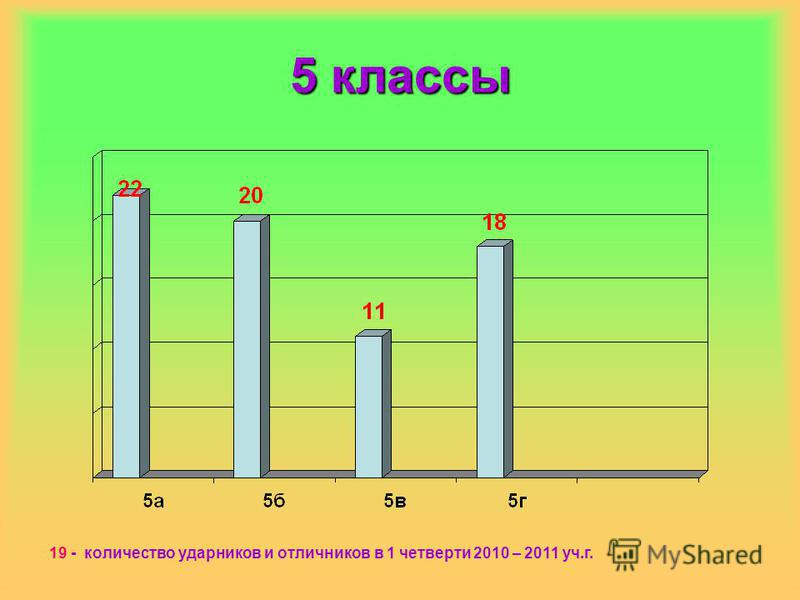 5 классы 19 - количество ударников и отличников в 1 четверти 2010 – 2011 уч.г.