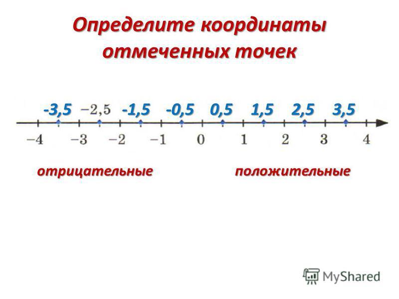 Определите координаты отмеченных точек 0,51,52,53,5-0,5-1,5-3,5 положительные отрицательные