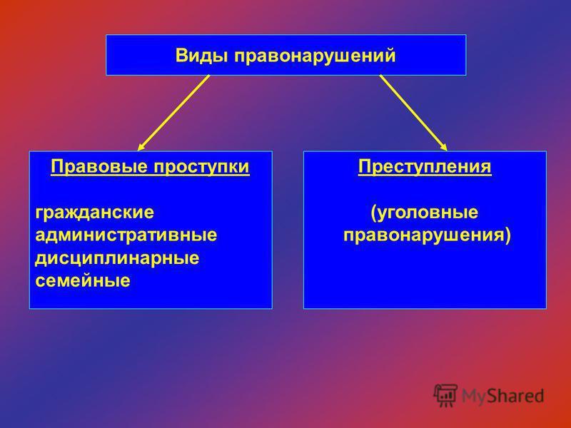 Виды правонарушений Правовые проступки гражданские административные дисциплинарные семейные Преступления (уголовные правонарушения)