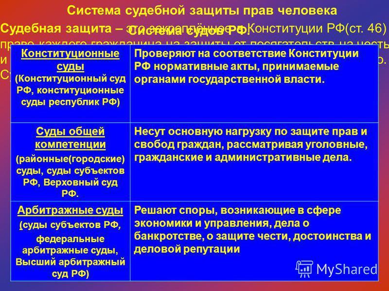 Система судебной защиты прав человека Судебная защита – это закреплённое в Конституции РФ(ст. 46) право каждого гражданина на защиты от посягательств на честь и достоинство, жизнь и здоровье, личную свободу и имущество. Судебная защита осуществляется