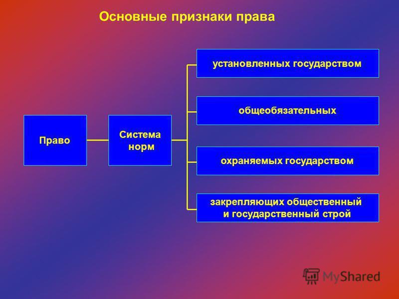 Право Система норм установленных государством закрепляющих общественный и государственный строй охраняемых государством общеобязательных Основные признаки права