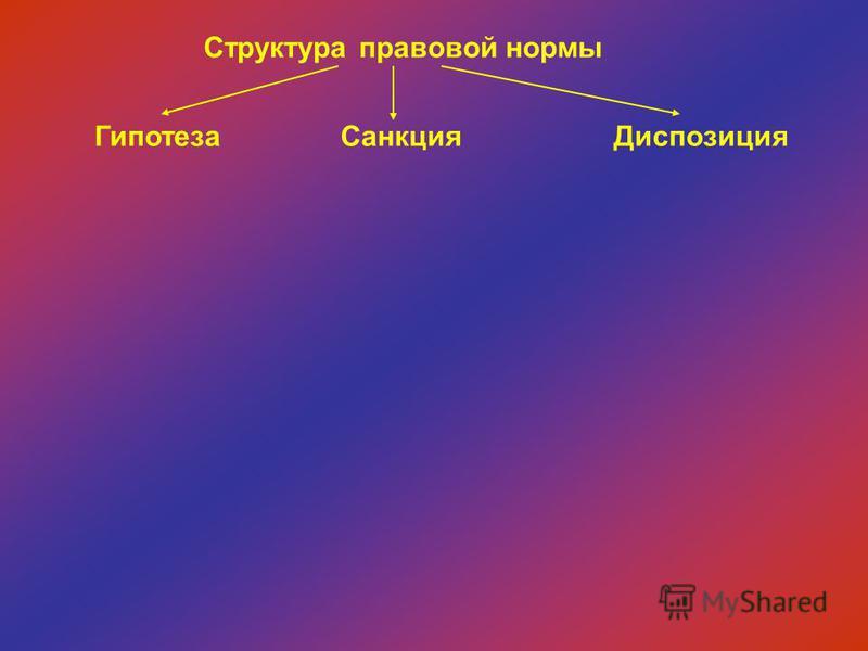 Структура правовой нормы Гипотеза СанкцияДиспозиция