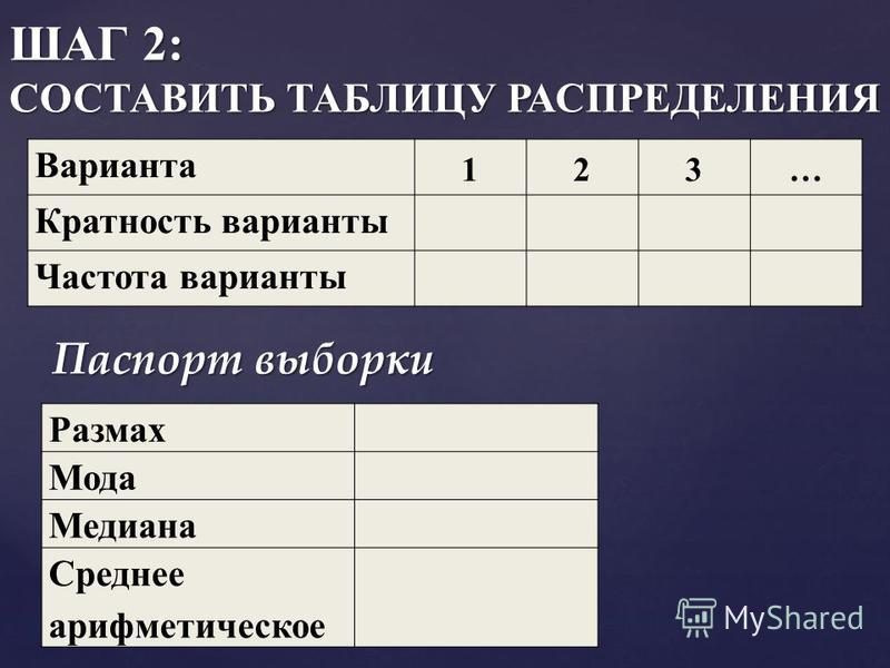 ШАГ 2: СОСТАВИТЬ ТАБЛИЦУ РАСПРЕДЕЛЕНИЯ Варианта 123… Кратность варианты Частота варианты Размах Мода Медиана Среднее арифметическое Паспорт выборки