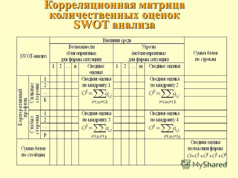 Корреляционная матрица количественных оценок SWOT анализа