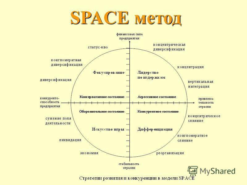 SPAСE метод
