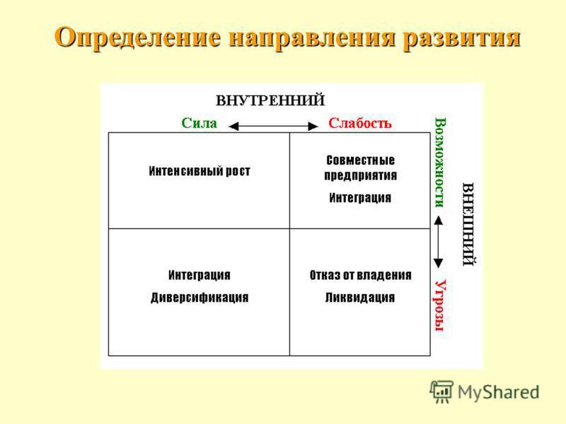 Определение направления развития