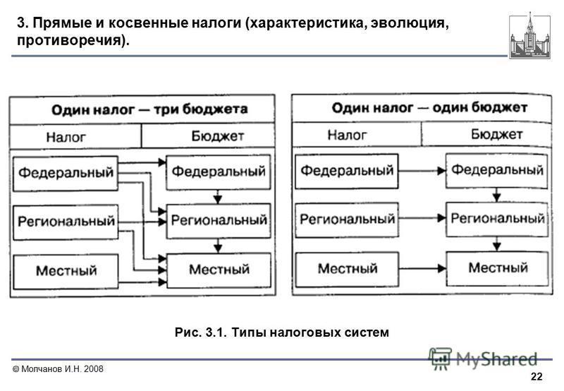 22 Молчанов И.Н. 2008 3. Прямые и косвенные налоги (характеристика, эволюция, противоречия). Рис. 3.1. Типы налоговых систем