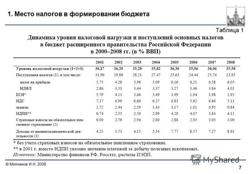 7 Молчанов И.Н. 2008 1. Место налогов в формировании бюджета Таблица 1