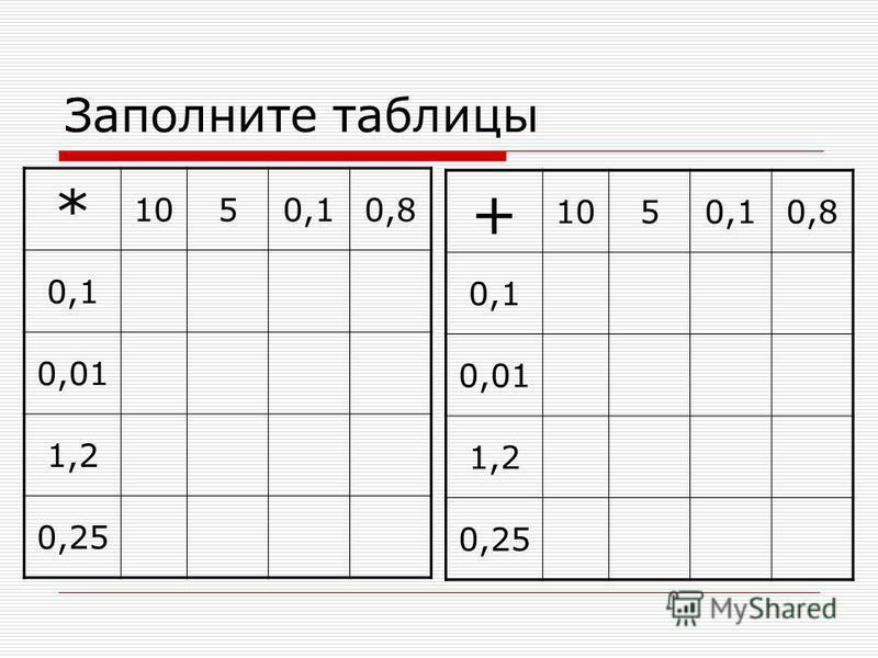 Заполните таблицы * 1050,10,8 0,1 0,01 1,2 0,25 + 1050,10,8 0,1 0,01 1,2 0,25