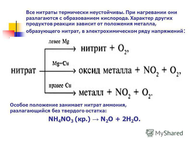 Все нитраты термически неустойчивы. При нагревании они разлагаются с образованием кислорода. Характер других продуктов реакции зависит от положения металла, образующего нитрат, в электрохимическом ряду напряжений : Особое положение занимает нитрат ам