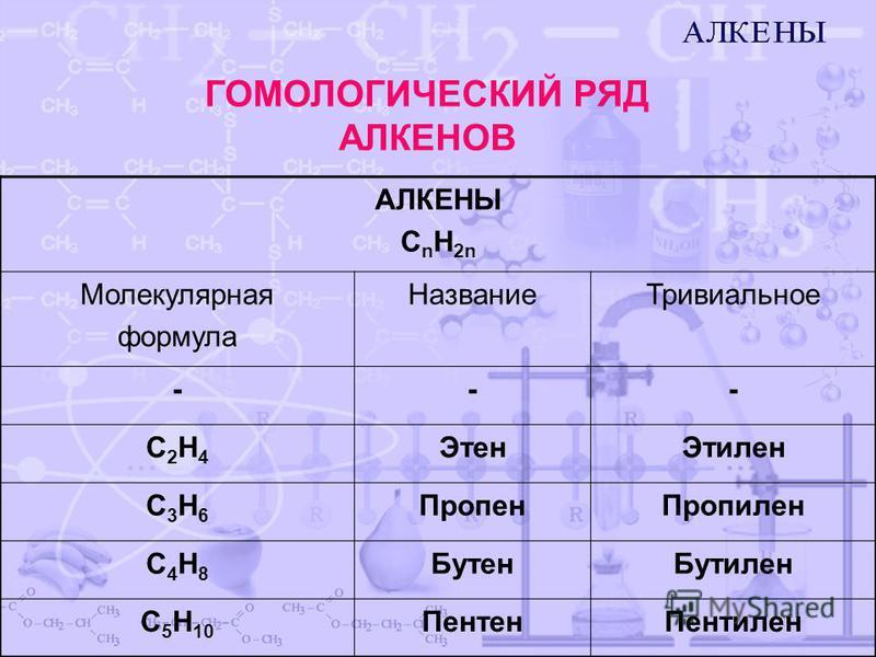 АЛКЕНЫ С n H 2n Молекулярная формула Название Тривиальное --- C2H4C2H4 Этен Этилен C3H6C3H6 Пропен Пропилен C4H8C4H8 Бутен Бутилен С5H10С5H10 Пентен Пентилен ГОМОЛОГИЧЕСКИЙ РЯД АЛКЕНОВ