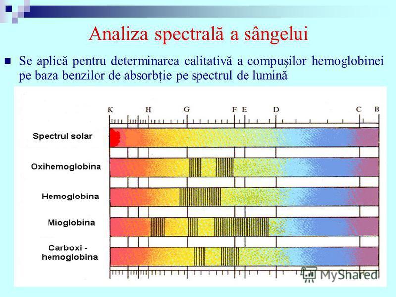 Analiza spectrală a sângelui Se aplică pentru determinarea calitativă a compuşilor hemoglobinei pe baza benzilor de absorbţie pe spectrul de lumină