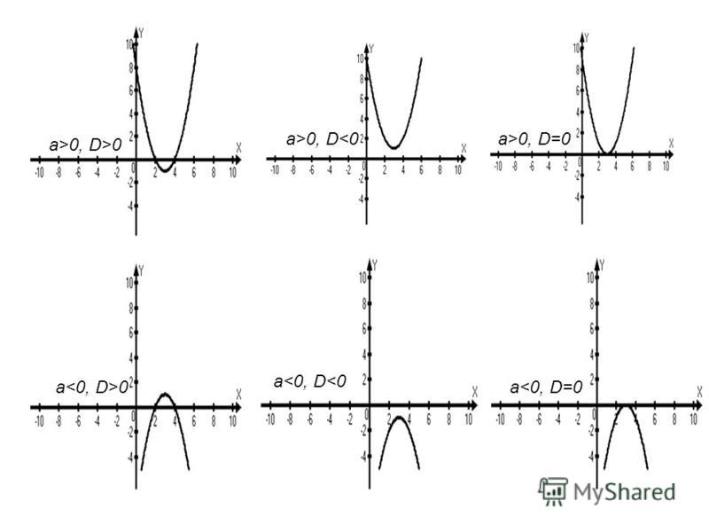 а<0, D<0 а 0а<0, D=0 а>0, D<0 а>0, D>0 а>0, D=0