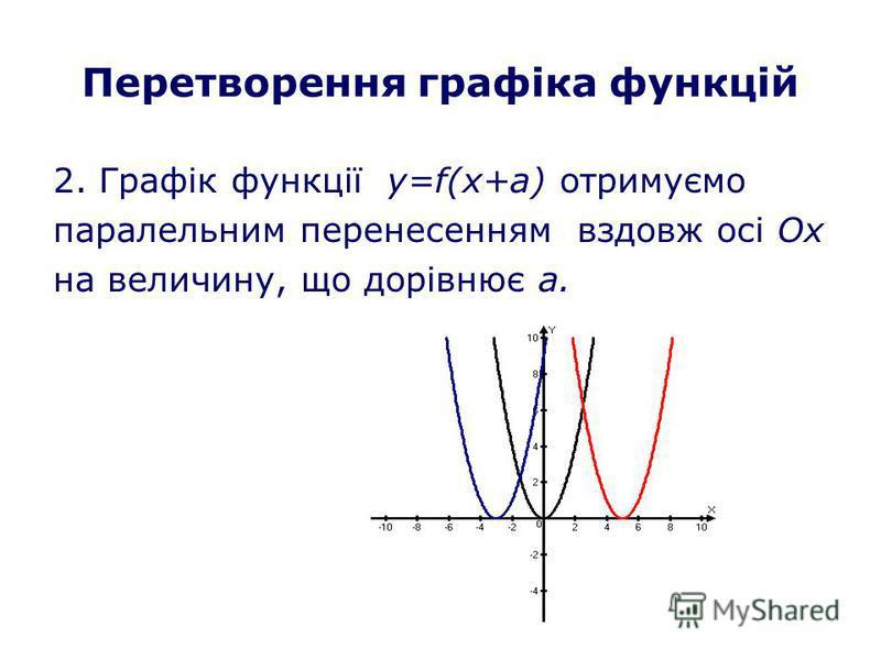Перетворення графіка функцій 2. Графік функції y=f(x+а) отримуємо паралельним перенесенням вздовж осі Ох на величину, що дорівнює а.