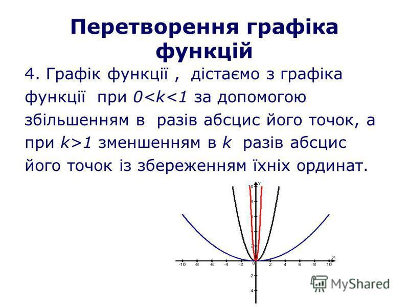 Перетворення графіка функцій 4. Графік функції, дістаємо з графіка функції при 0<k<1 за допомогою збільшенням в разів абсцис його точок, а при k>1 зменшенням в k разів абсцис його точок із збереженням їхніх ординат.