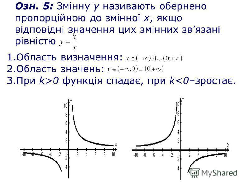 Озн. 5: Змінну у називають обернено пропорційною до змінної х, якщо відповідні значення цих змінних звязані рівністю 1.Область визначення: 2.Область значень: 3.При k>0 функція спадає, при k<0–зростає.