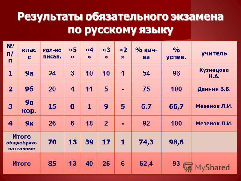 Результаты обязательного экзамена по русскому языку