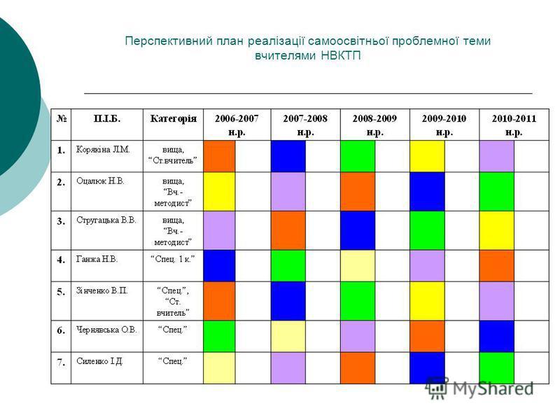З досвіду роботи НВК технічного профілю Комунарського району з організації методичної роботи на диференційній основі