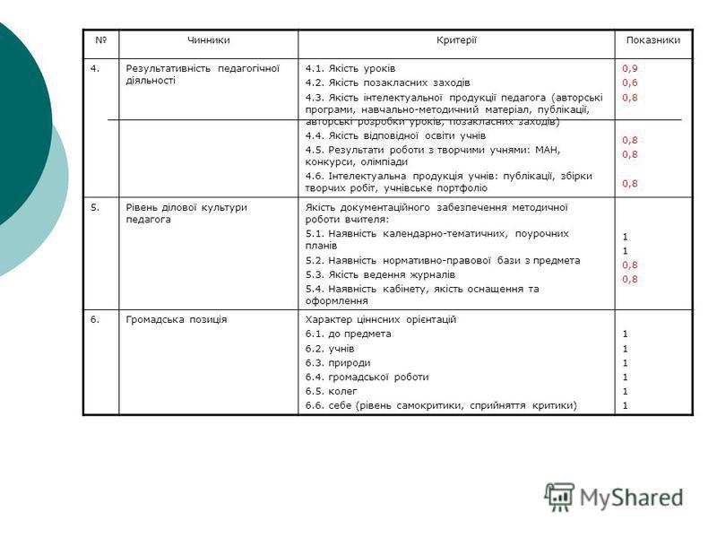 Кваліметрична модель визначення рівня професійної компетентності педагога ЧинникиКритеріїПоказники 1.Рівень методичної культури вчителя Участь у методичних формах роботи в ролі 1.1. слухача 1.2. виступ із творчим звітом з досвіду роботи 1.3. учасник