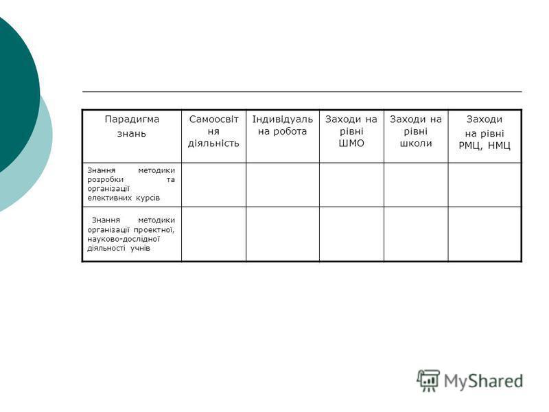 Розвиток комптентностей вчителя профільної школи нової формації Парадигма знань Самоосвіт ня діяльність Індивідуаль на робота Заходи на рівні ШМО Заходи на рівні школи Заходи на рівні РМЦ, НМЦ Вивчення основоположних документів Знання методологічних