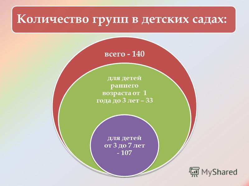 Количество групп в детских садах: всего - 140 для детей раннего возраста от 1 года до 3 лет – 33 для детей от 3 до 7 лет - 107