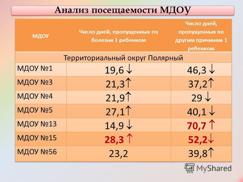 Анализ посещаемости МДОУ