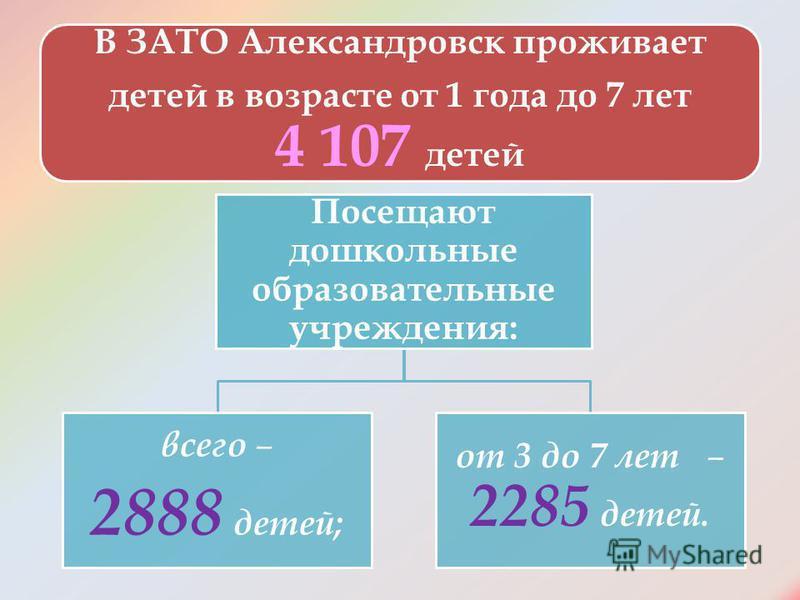 В ЗАТО Александровск проживает детей в возрасте от 1 года до 7 лет 4 107 детей Посещают дошкольные образовательные учреждения: всего – 2888 детей; от 3 до 7 лет – 2285 детей.