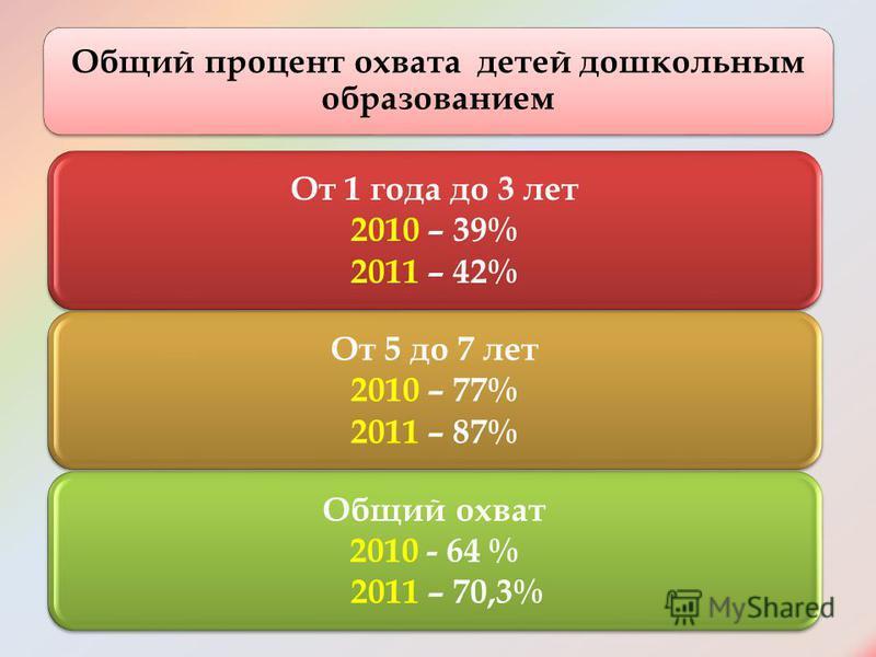 Общий процент охвата детей дошкольным образованием От 1 года до 3 лет 2010 – 39% 2011 – 42% От 5 до 7 лет 2010 – 77% 2011 – 87% Общий охват 2010 - 64 % 2011 – 70,3%