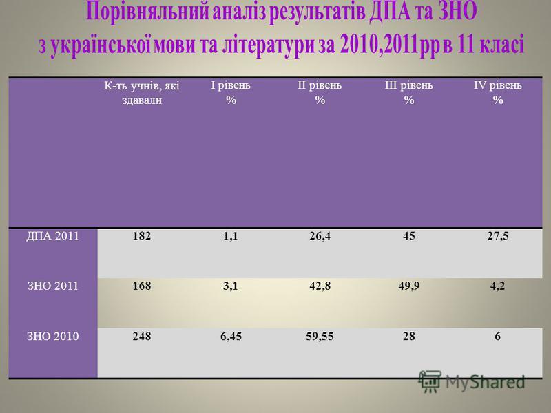 К-ть учнів, які здавали І рівень % ІІ рівень % ІІІ рівень % ІV рівень % ДПА 20111821,126,44527,5 ЗНО 20111683,142,849,94,2 ЗНО 20102486,4559,55286