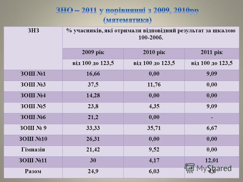 ЗНЗ% учасників, які отримали відповідний результат за шкалою 100-200б. 2009 рік2010 рік2011 рік від 100 до 123,5 ЗОШ 116,660,009,09 ЗОШ 337,511,760,00 ЗОШ 414,280,00 ЗОШ 523,84,359,09 ЗОШ 621,20,00- ЗОШ 933,3335,716,67 ЗОШ 1026,310,00 Гімназія21,429,