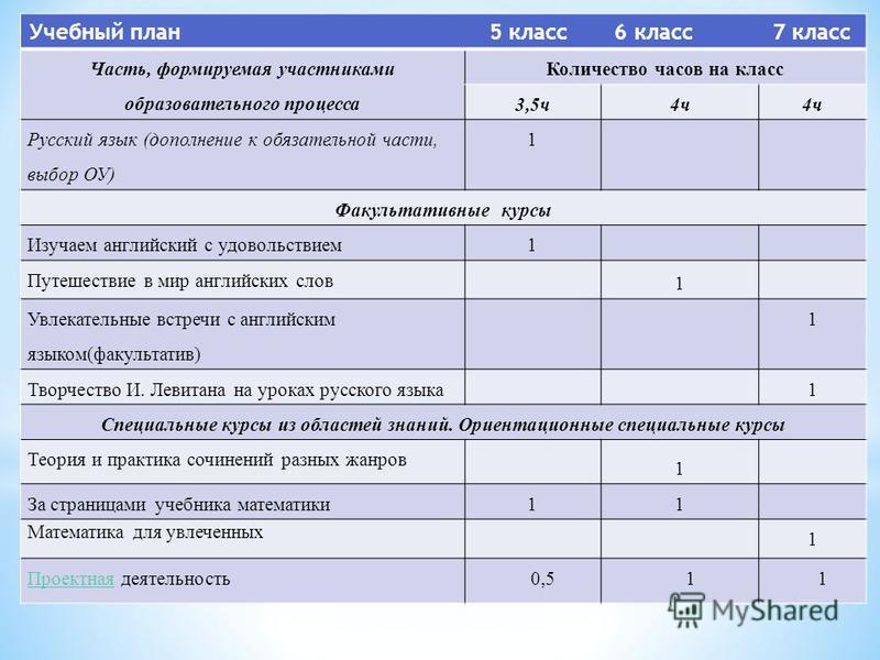 Учебный план 5 класс 6 класс 7 класс Часть, формируемая участниками образоватьельного процесса Количество часов на класс 3,5 ч 4 ч Русский язык (дополнение к обязательной части, выбор ОУ) 1 Факультативные курсы Изучаем английский с удовольствием 1 Пу