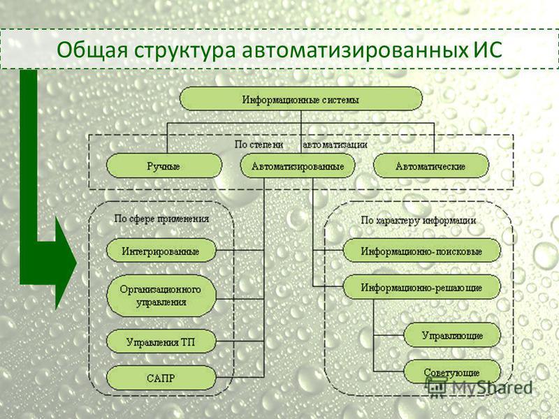 Общая структура автоматизированных ИС