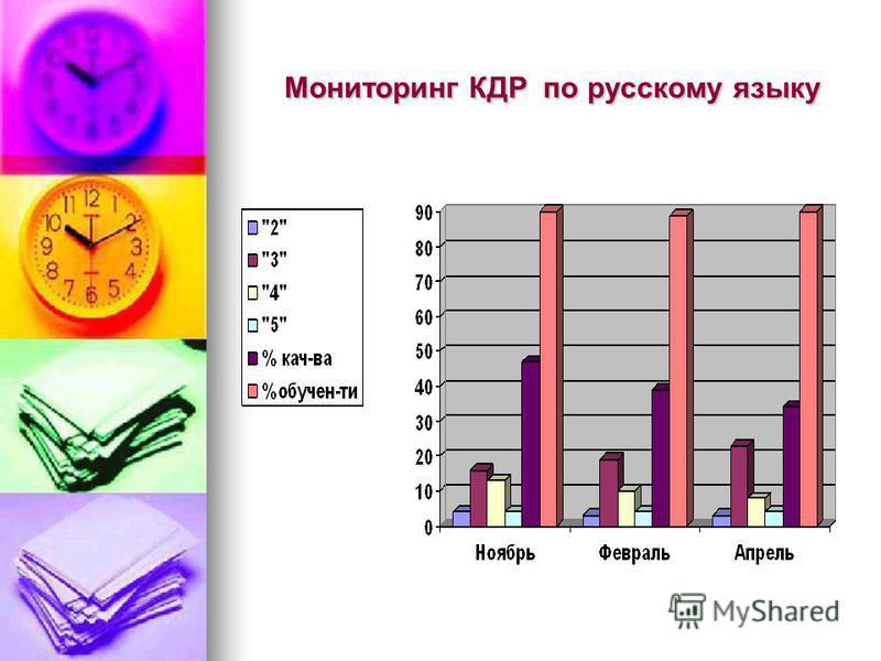 Мониторинг КДР по русскому языку Мониторинг КДР по русскому языку