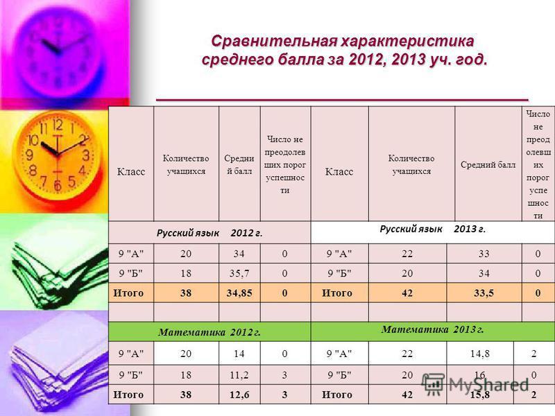 Сравнительная характеристика среднего балла за 2012, 2013 уч. год. ________________________ ________ Сравнительная характеристика среднего балла за 2012, 2013 уч. год. ________________________ ________ Класс Количество учащихся Средни й балл Число не