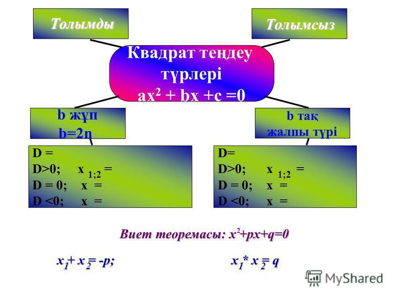 2 Квадрат теңдеу түрлері ax 2 + bx +c =0 b жұп b=2n b тақ жалпы түрі D = D>0; x = D = 0; x = D <0; x = D= D>0; x = D = 0; x = D <0; x = 1;2 Толымды Толымсыз x + x = -p; 12 x * x = q 12 Толымды Виет теоремасы: х +px+q=0 2